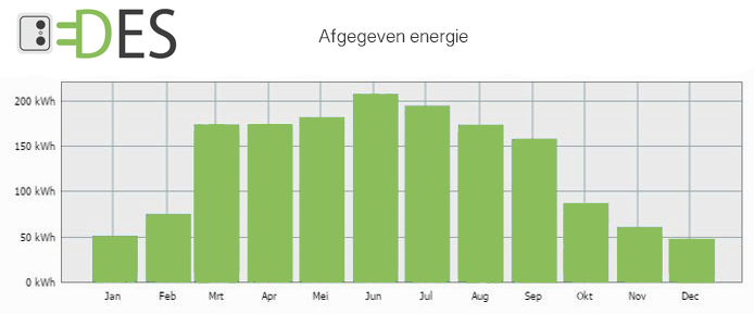 De prestaties en afgegeven energie van zonnepanelen per maand in Nederland